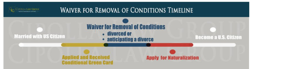 Removal of Conditions Waiver Timeline